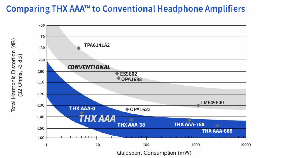 THX AAA graph